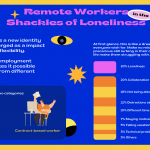 Remote Workers in the Shackles of Loneliness